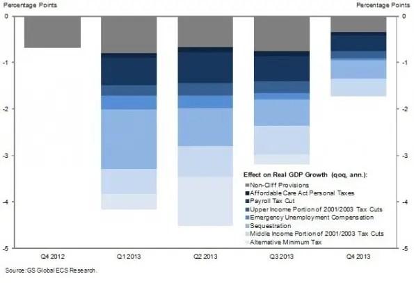 goldman fiscal cliff