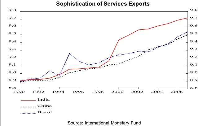 India's exports are less volatile because they consist largely of services, whereas China's exports are more exposed to manufactured goods which are cyclical