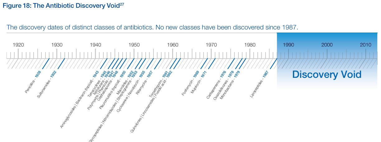 Antibiotic Void