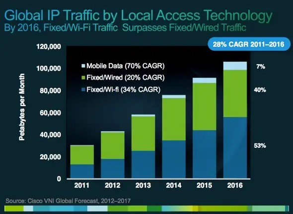 In three years, Wi-Fi will handle more data than the regular, wired Internet!