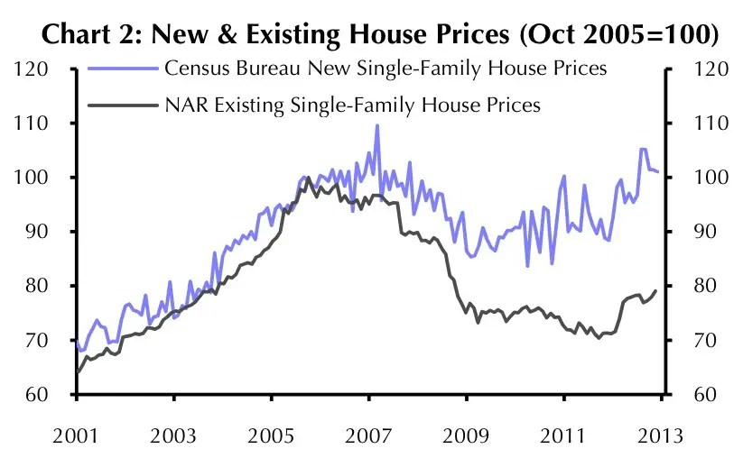 new and exisitng home price sales chart
