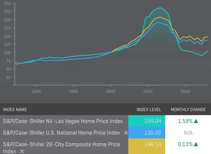 Seen another way, Vegas home prices are up 15 percent year-over-year.