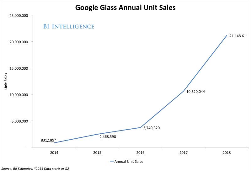AR Google Glass 2014 forecasts