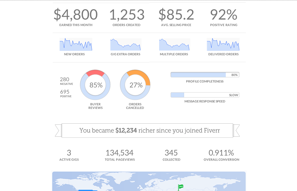 From there, keep track of analytics and experiment with variations on your gigs and gig extras.