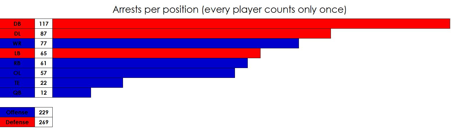 Chart - NFL Arrests by Position