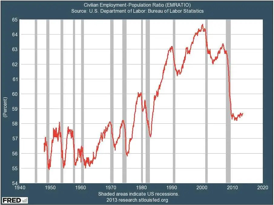 Employment as a percent of the population