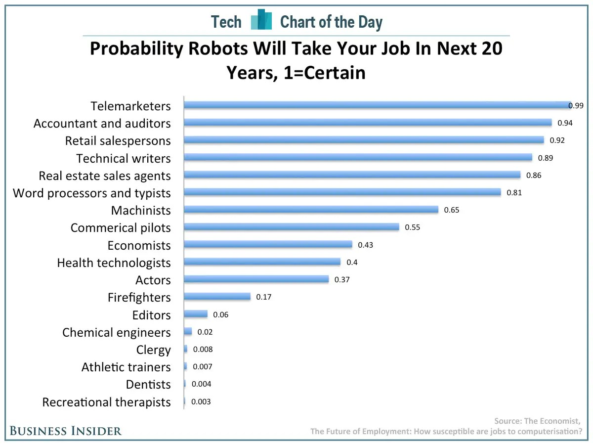 Image result for job loss chart due to automation
