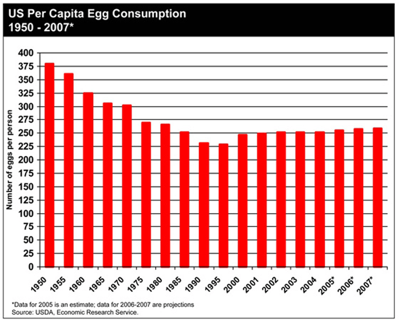 egg consumption in usa