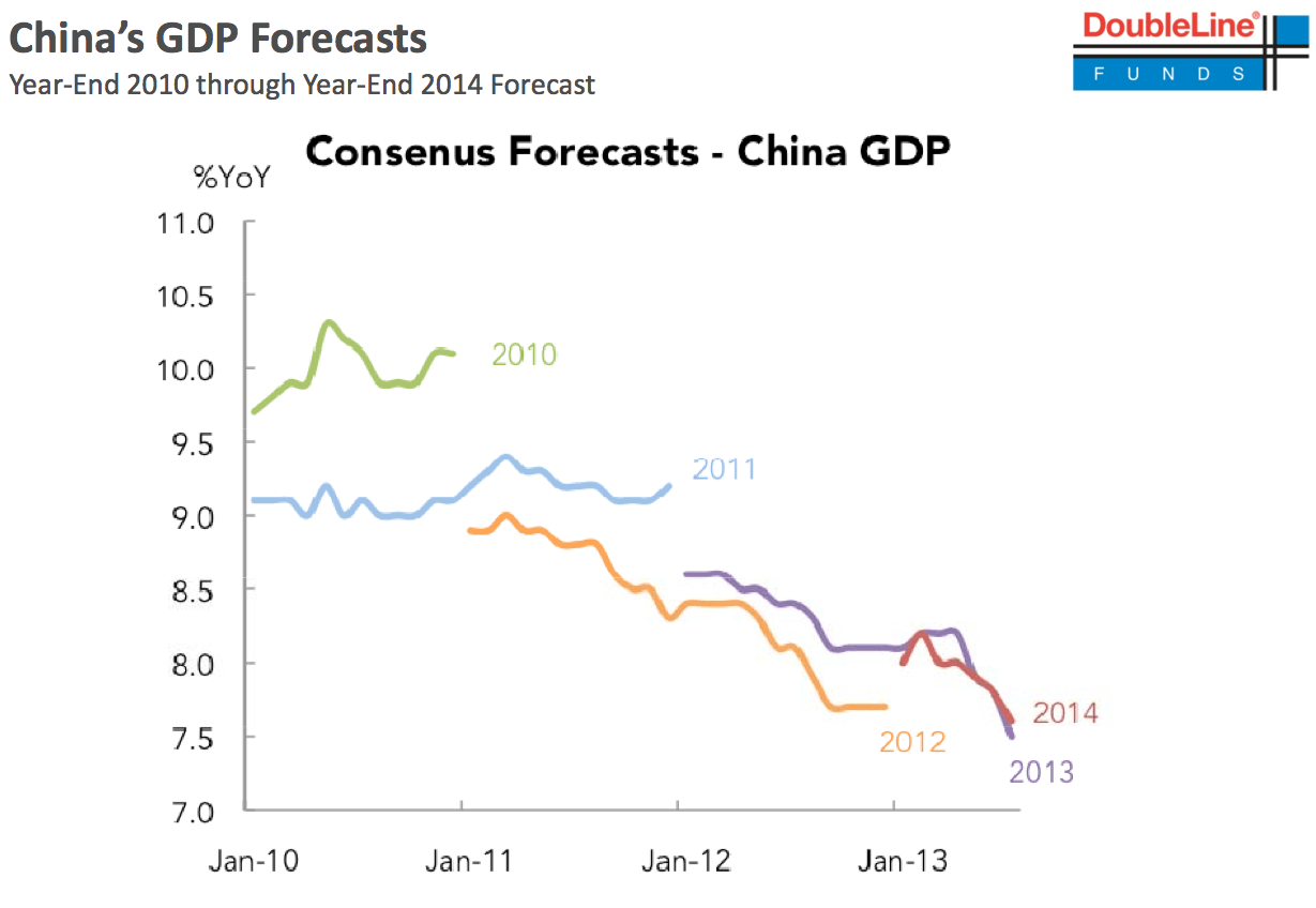 China GDP forecasts