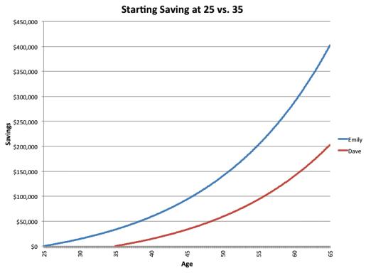 saving at 25 vs saving at 35 continued saving prettier