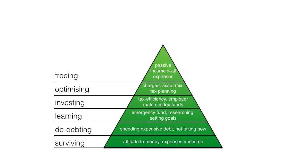 This Brilliant Pyramid Outlines The 6 Steps To Financial Success Business Insider