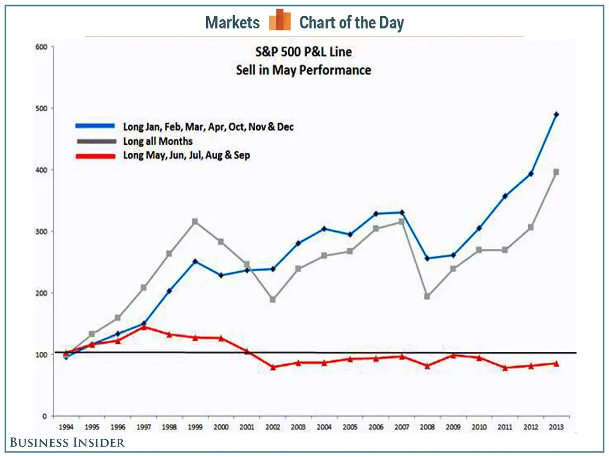 Sell In May and Go Away : investing