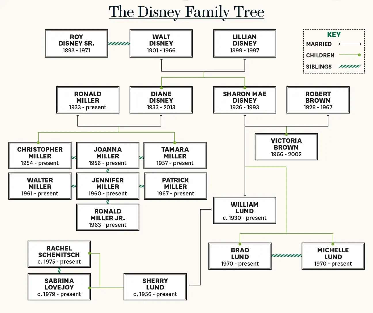 Walt Disney 400 Million Family Feud