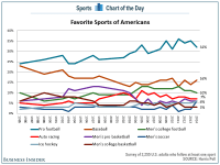 CHART: The popularity of the NFL is starting to fall in ...