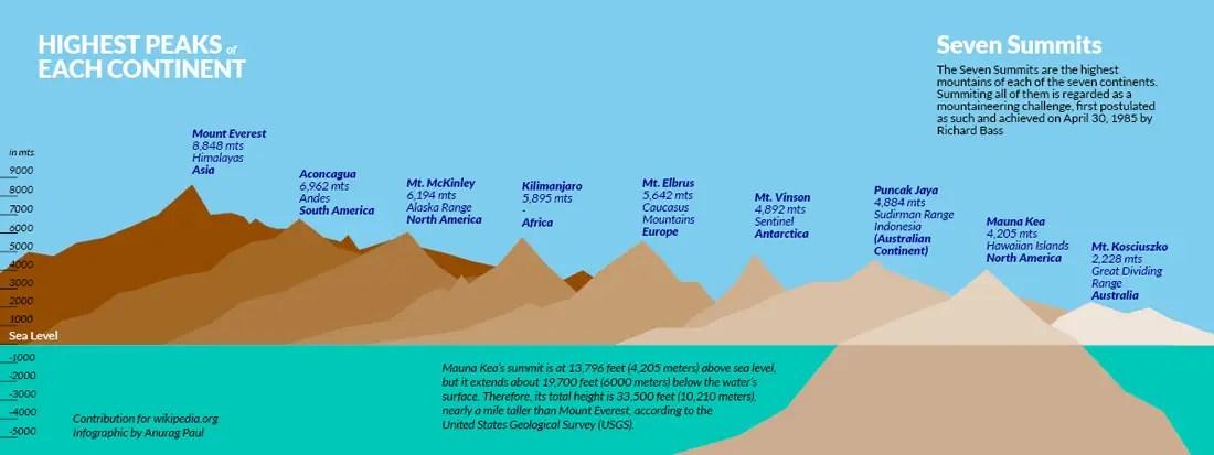 gunung mauna kea dan gunung lain