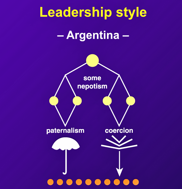 "In Argentina, ""nepotism is common, and staff are manipulated by a variety of persuasive methods ranging from paternalism to outright coercion."""