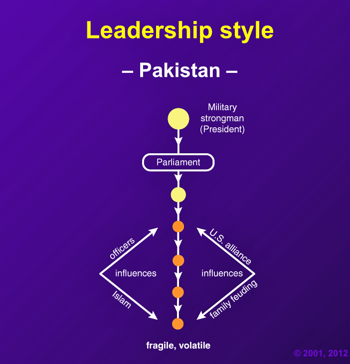 "Pakistani business leaders ""function in a hierarchical style, but have to accept certain constraints imposed by the military, and increasingly, Islamic leaders."""
