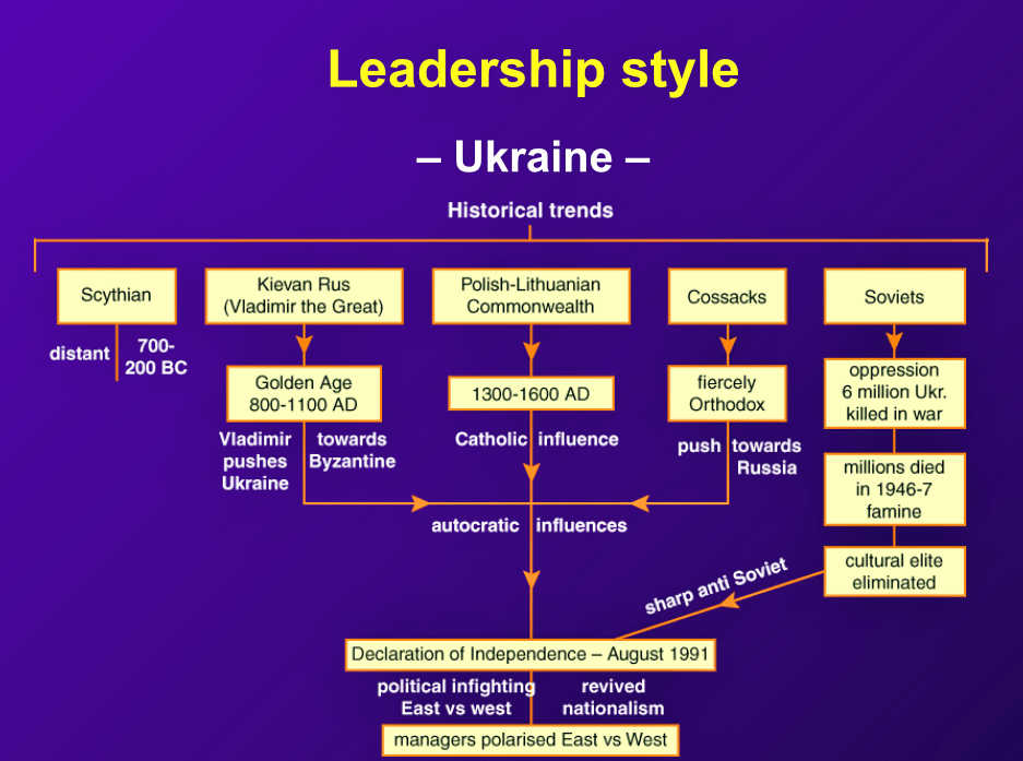 """The Ukrainian concept of leadership is derived from many widely differing styles in history."" Leadership is characterized by ""autocracy, political manipulation, tendency towards corruption, and its preference for males."""