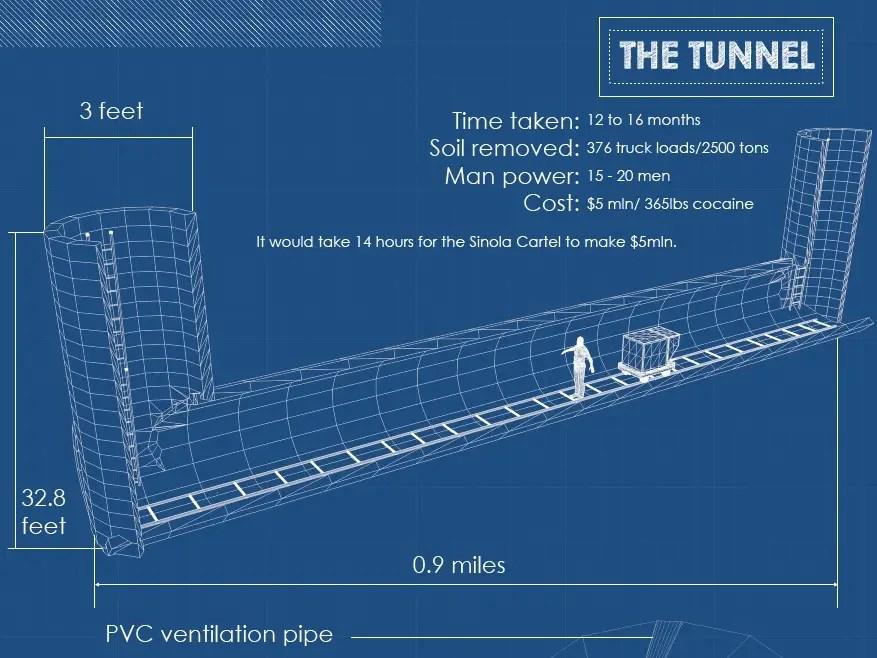 Infographic Of El Chapo Guzman Tunnel Business Insider