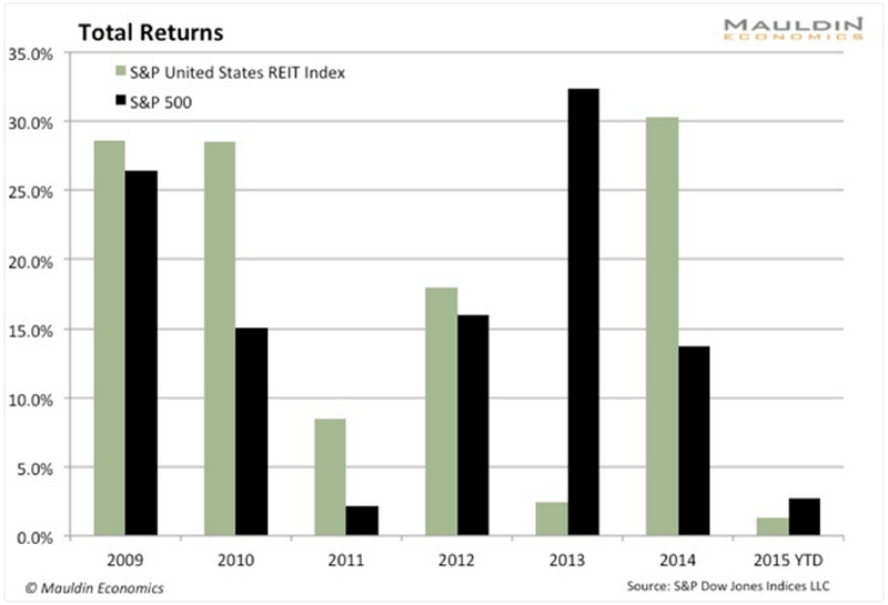 total returns