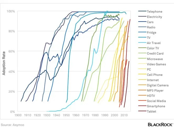 1. ADOPTION OF TECHNOLOGY IN THE U.S., 1900 TO PRESENT