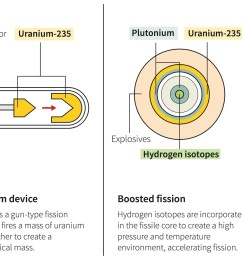 diagram of fission device wiring diagram operations diagram of fission device [ 2400 x 1062 Pixel ]