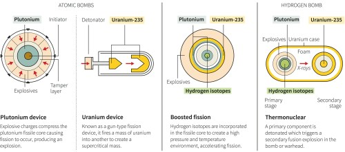 small resolution of diagram of fission device wiring diagram operations diagram of fission device