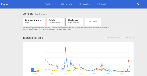 You can even plot how different search terms have waxed or waned over time.