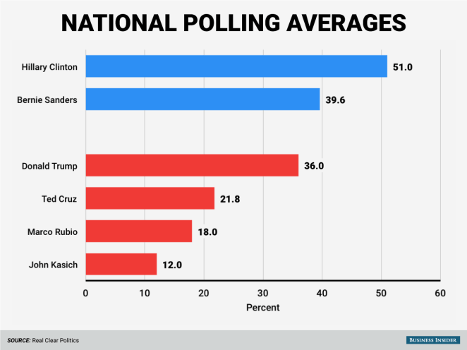 To the polls! First, here's a look at each candidate's national polling average ...