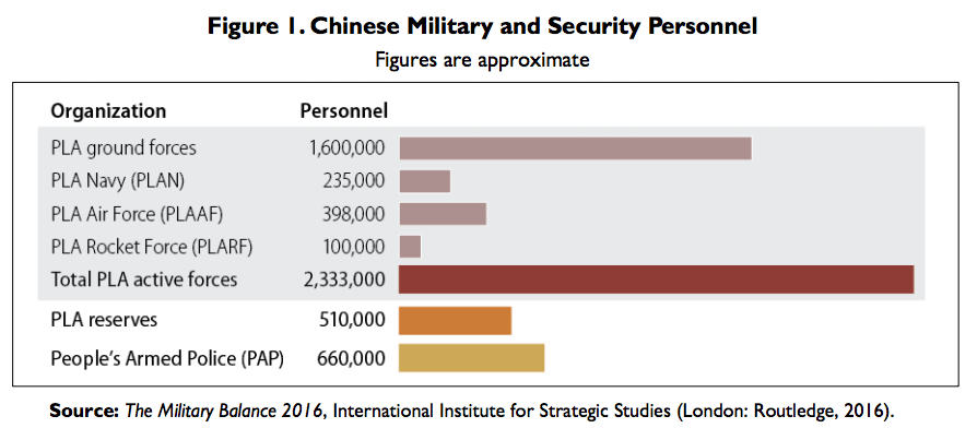 Overview of China's military forces