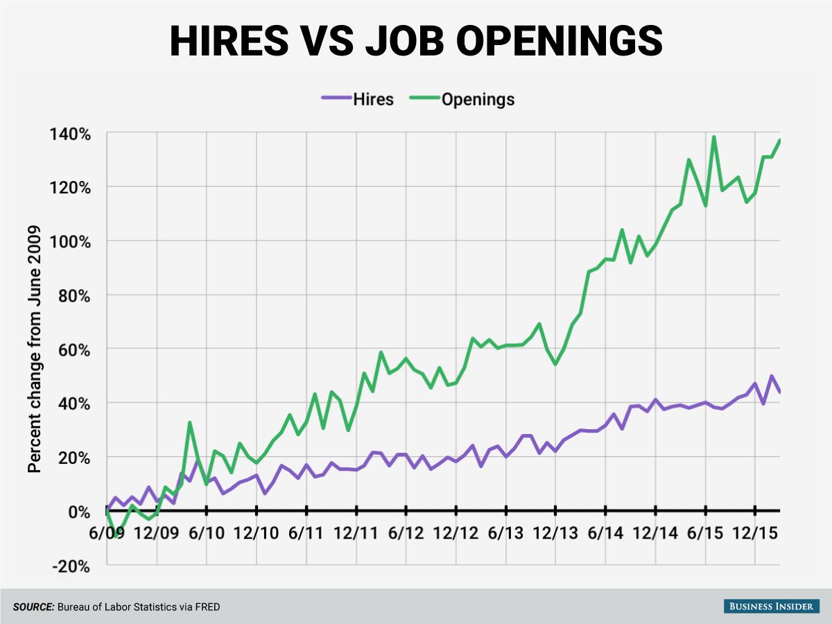 hires vs openings