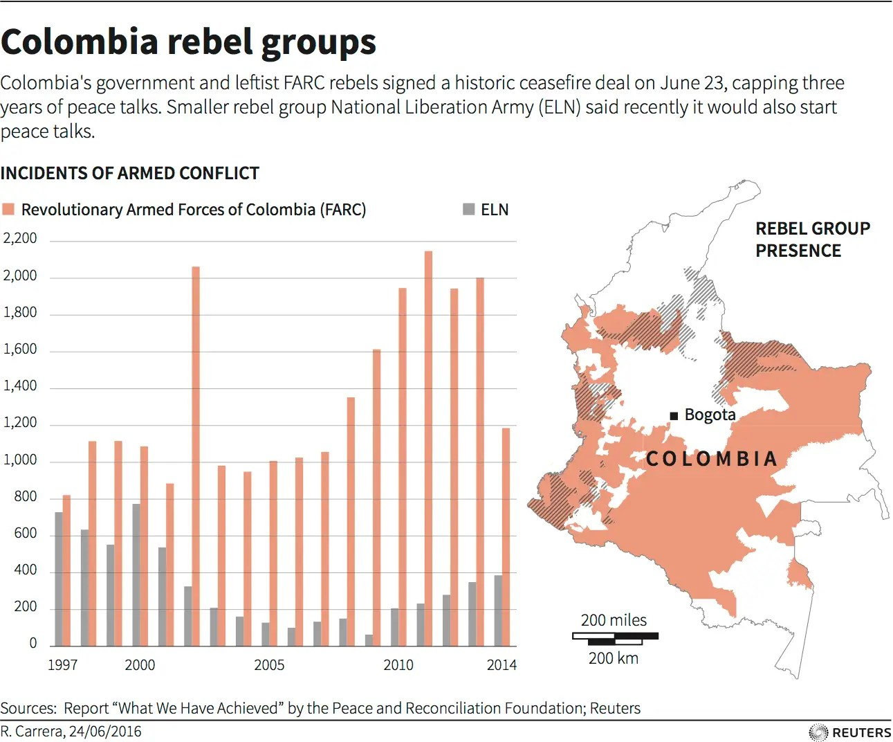 Colombia rebel groups ceasefire FARC June 2016