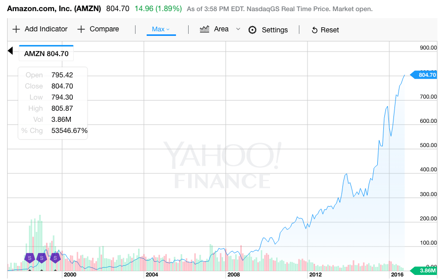 Amazon Stock Closes At Over $800 — A Record High