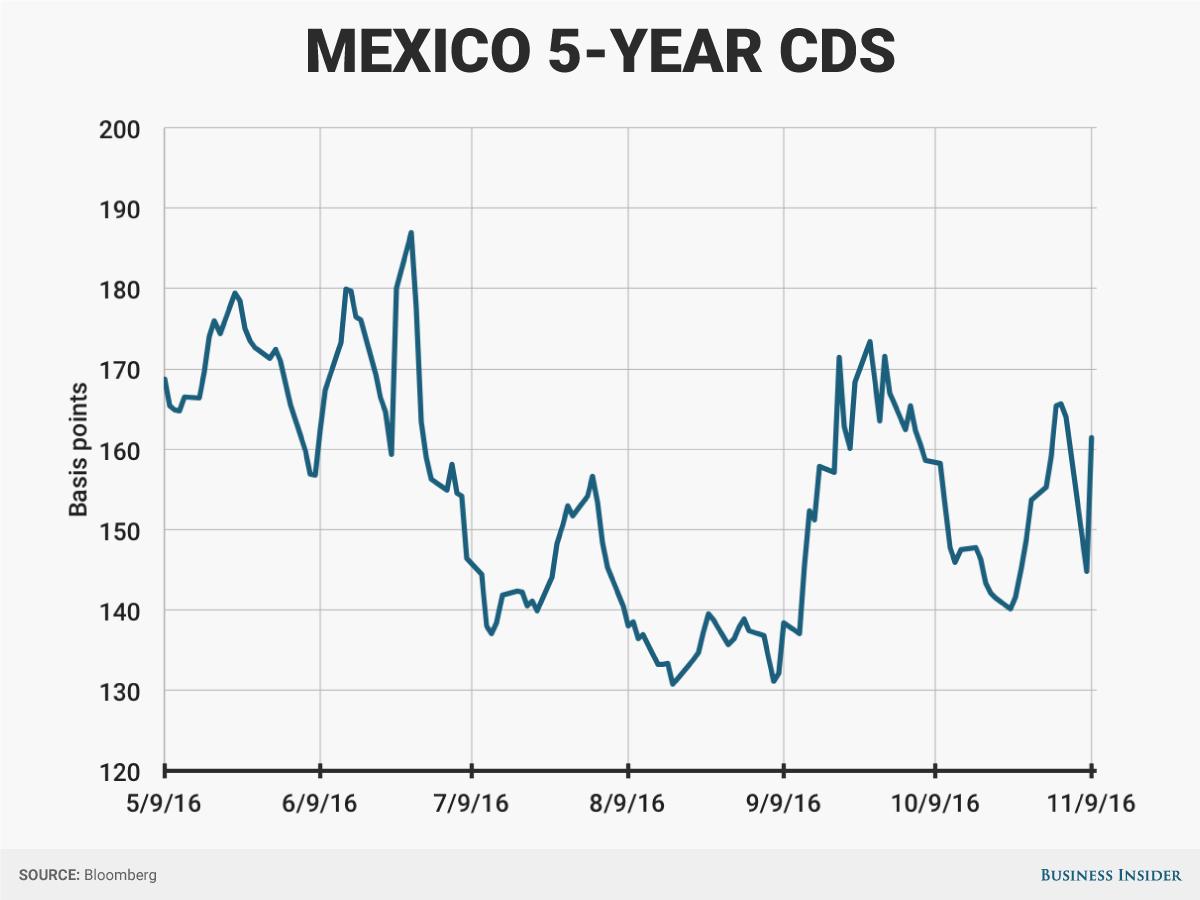 Mexico stocks, bonds, peso swing after Trump wins election