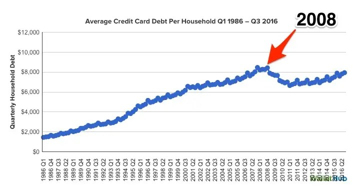 WalletHub household credit card debt skitched