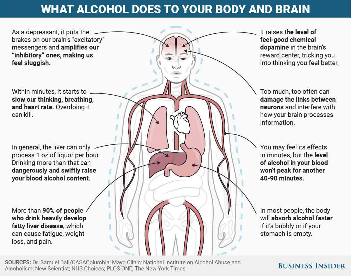 Mental And Physical Effects Of Alcohol