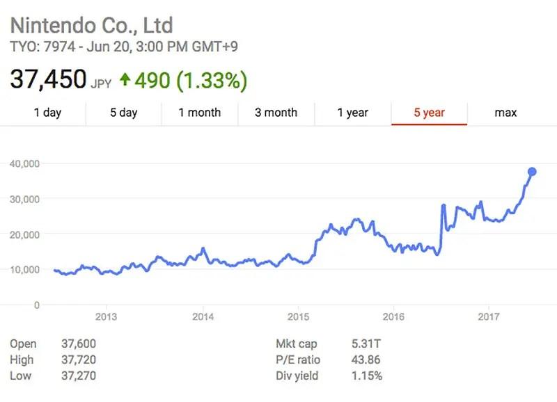 Nintendo 5-year stock, June 2017