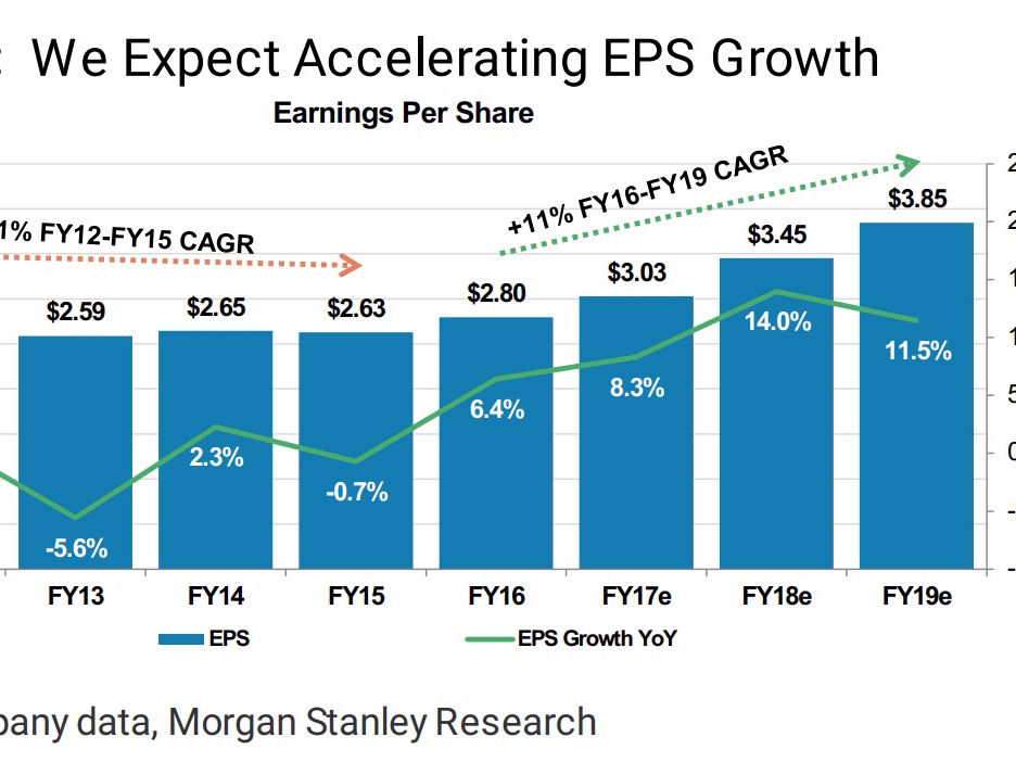 microsoft eps growth