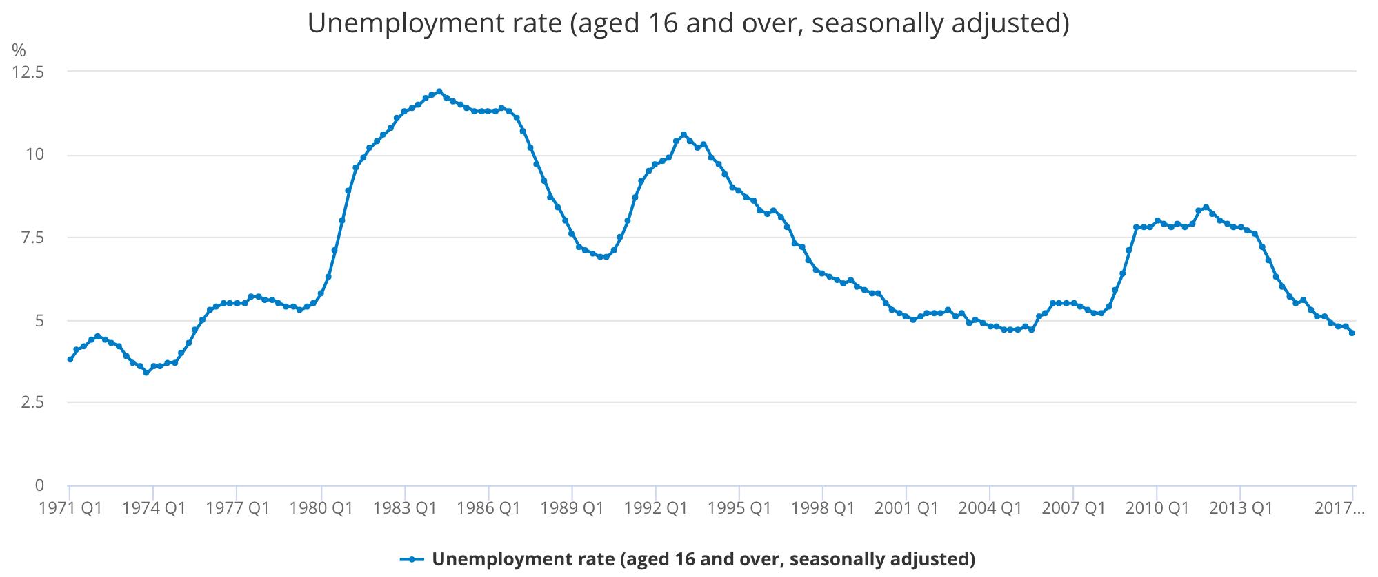El desempleo en UK es tan bajo que se corre el riesgo de