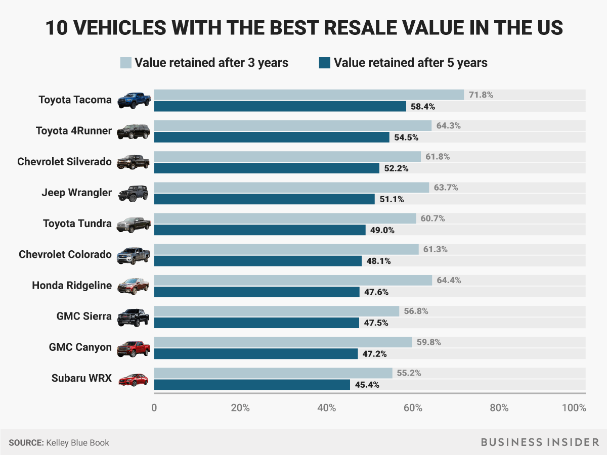 Vehicles With Best Resale Value According To Kbb