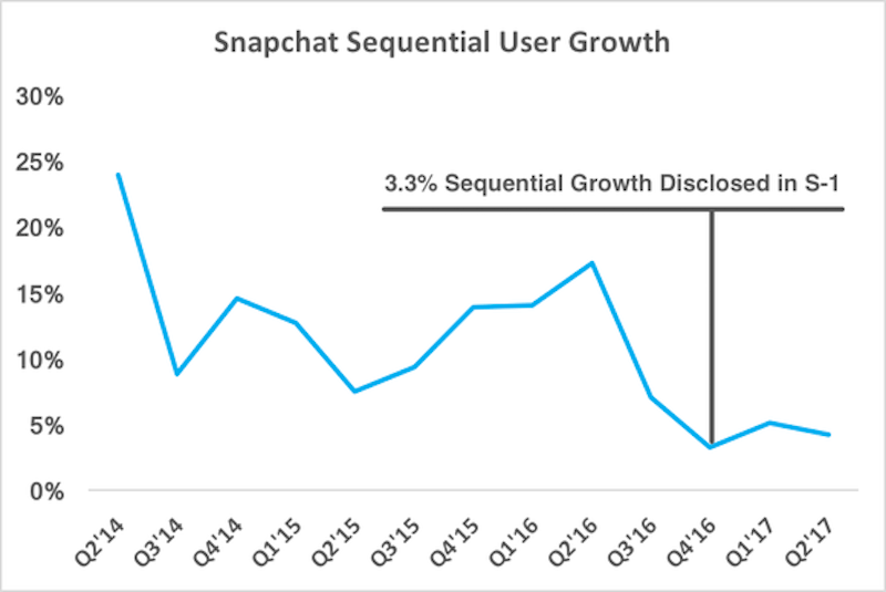 snap seq user growth labels_large