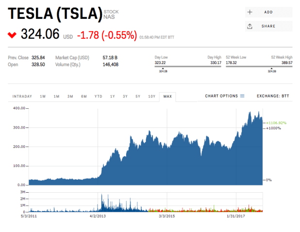 So here's the thing: when it comes to Tesla, all bad news, except impending bankruptcy, is already priced in.