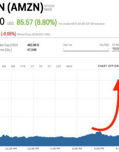 Amazon stock price also jeff bezos regains the title of world   richest person amzn rh marketsinsider