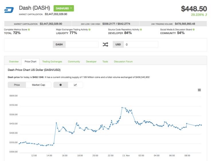 dash coin price stock