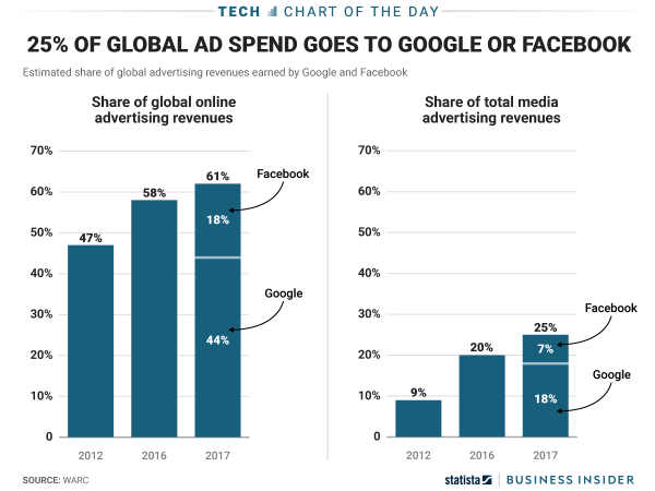 Google And Facebook Dominate World Of Online Advertising Charts - Business Insider