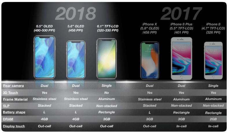 KGI Securities iPhone Lineup 2018