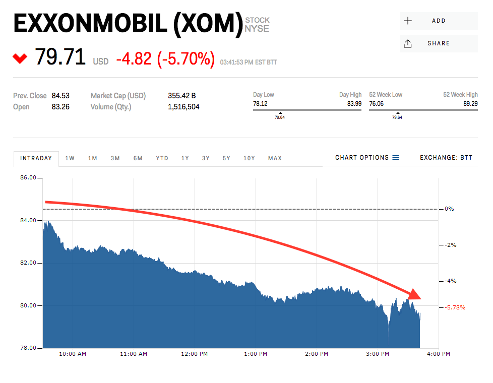 exxonmobil gets whacked worst performer in dow xom