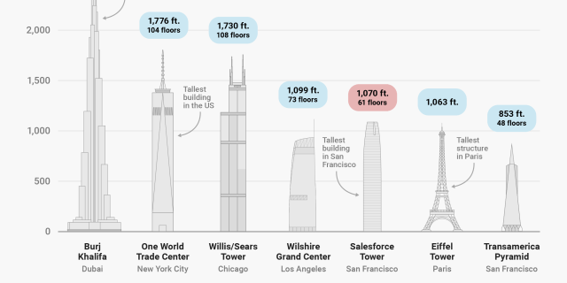 Salesforce tower vs other tall buildings in the world 2x1_BI Graphics