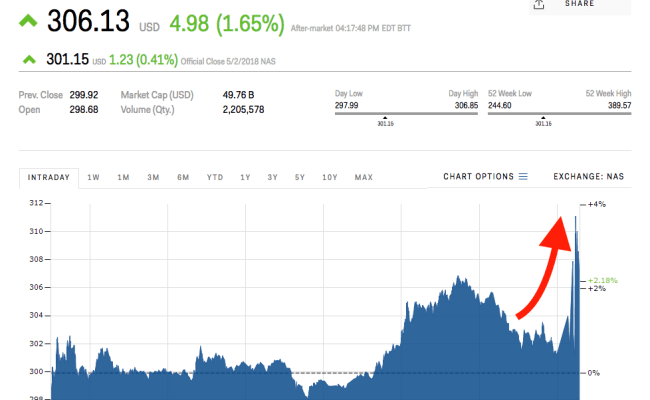 Tesla Is Rallying After Reporting A Smaller Than Expected