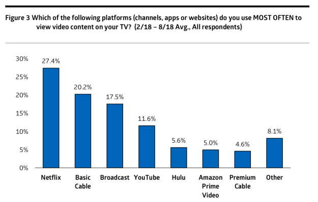 Cowen chart on most most frequently watched video services, comparing Netflix with basic cable and YouTube